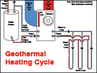 geothermal_heating_cycle