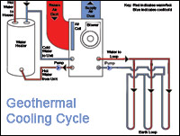 geothermal_cooling_cycle