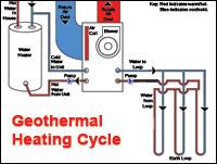 geothermal_heating_cycle